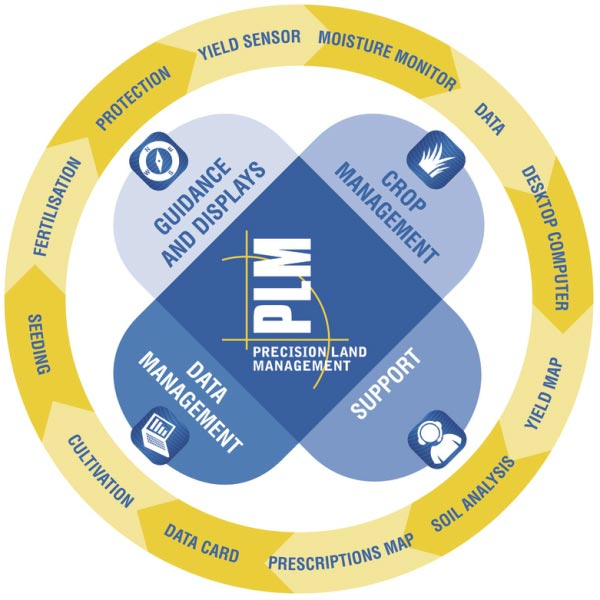 New Holland Precision Land Management PLM